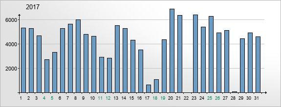 mediadata-visits-2017-3