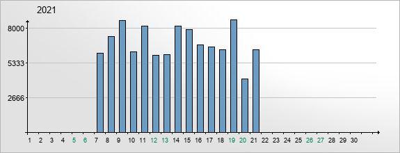 mediadata-visits-2021-6